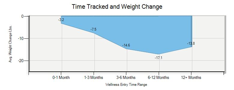 Chart of Time Tracked And Weight Loss