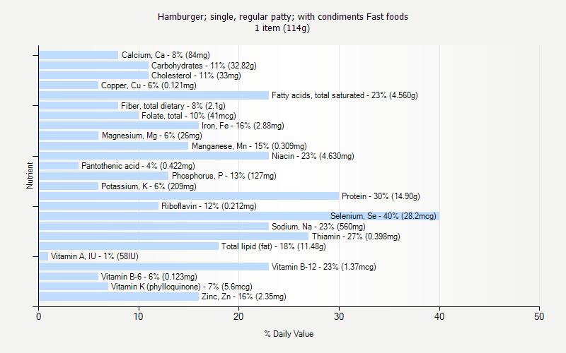 % Daily Value for Hamburger; single, regular patty; with condiments Fast foods 1 item (114g)