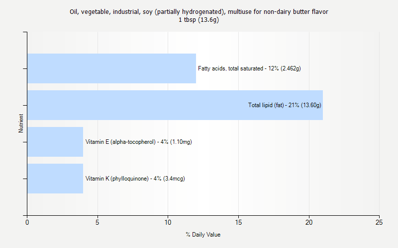 % Daily Value for Oil, vegetable, industrial, soy (partially hydrogenated), multiuse for non-dairy butter flavor 1 tbsp (13.6g)